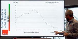 Руководитель DALI показывает график того, как менялся уровень компрессии