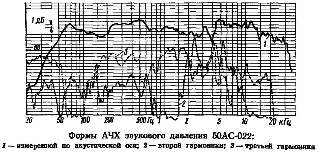 50АС-022 АЧХ
